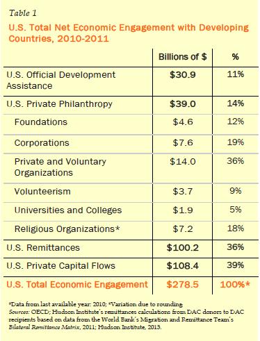 U.S. aid graphic