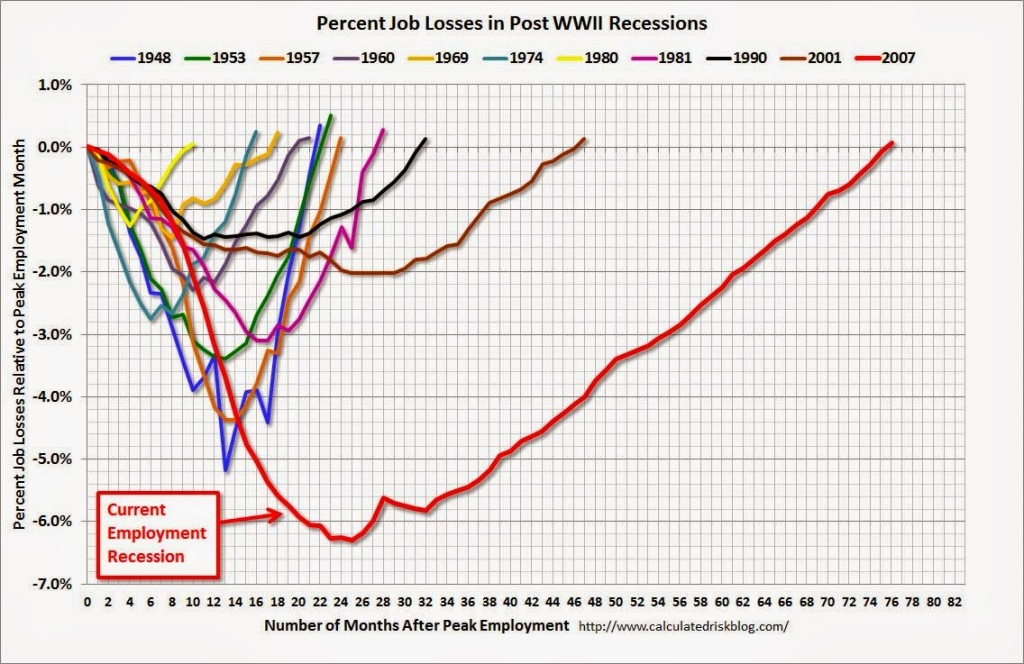 Percent Job Losses in Post WWII Recessions - May 2014
