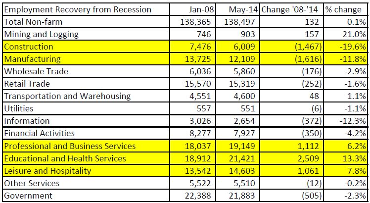 US Employment by Industry Jan 2008 - May 2014 revised