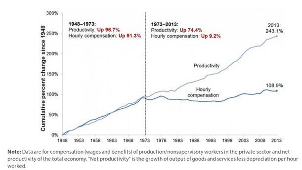 Productivity vs Pay 1948-2013